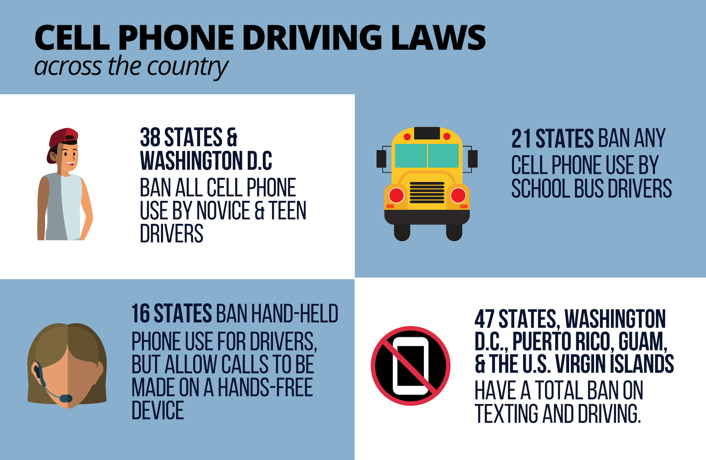 An overview of texting and driving laws across the United States.